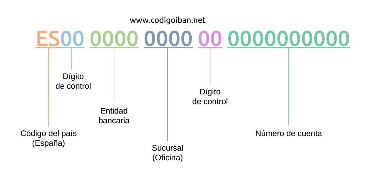 Código IBAN